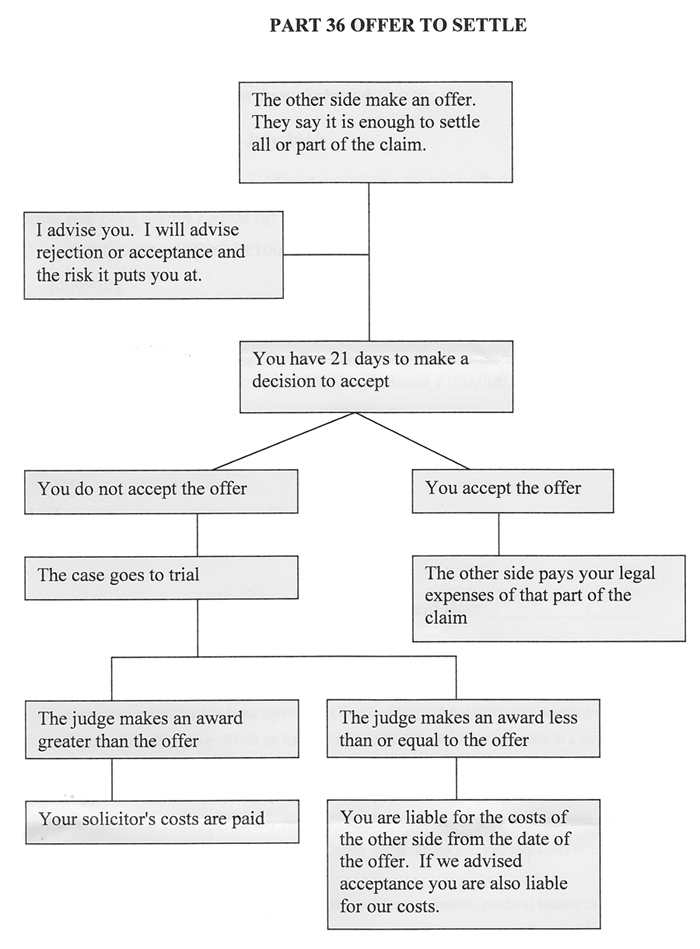Part_36_Settlement_offer-legal